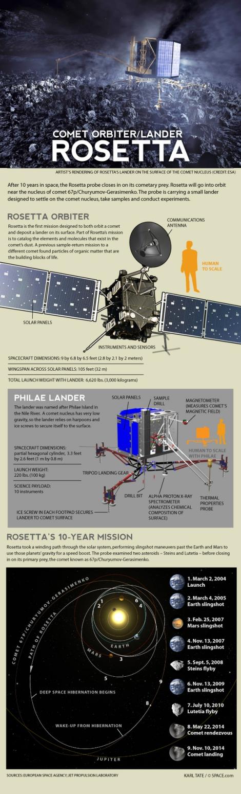 rosetta-comet-landing-probe-140117d